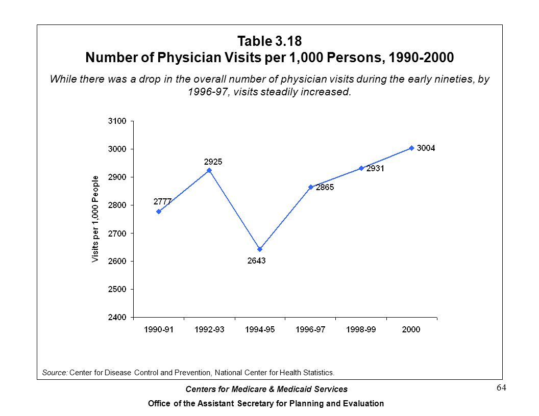 Table 3.18 Number of Physician Visits per 1,000 Persons, 1990-2000
