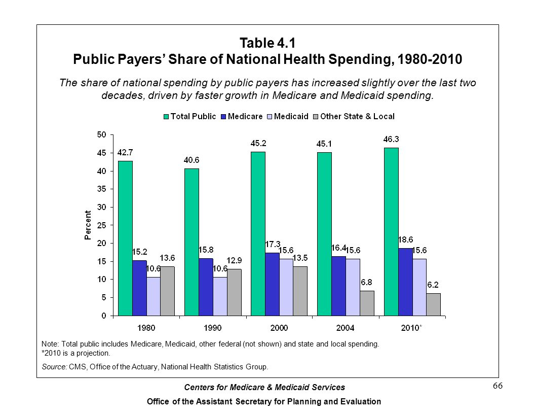 Table 4.1 Public Payers' Share of National Health Spending, 1980-2010