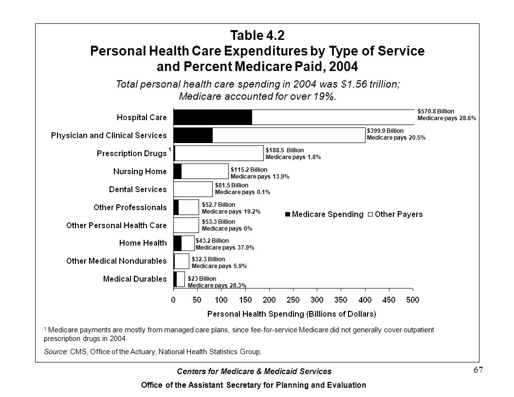 Personal Health Care Expenditures by Type of Service