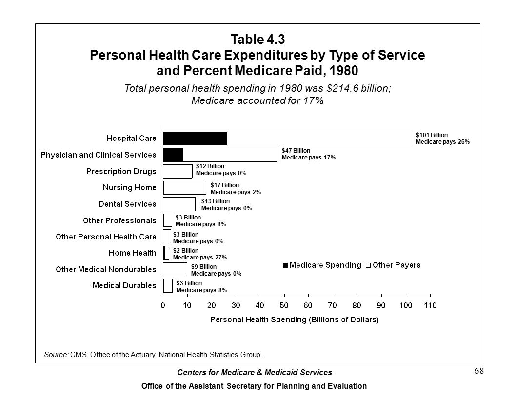 Table 4.3 Personal Health Care Expenditures by Type of Service and Percent Medicare Paid, 1980.