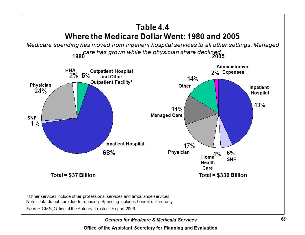 Table 4.4 Where the Medicare Dollar Went: 1980 and 2005