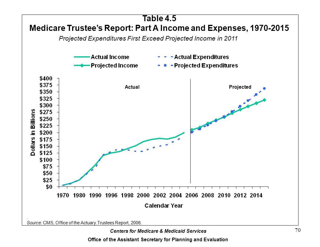Medicare Trustee's Report: Part A Income and Expenses, 1970-2015