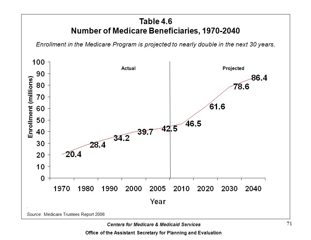 Table 4.6 Number of Medicare Beneficiaries, 1970-2040