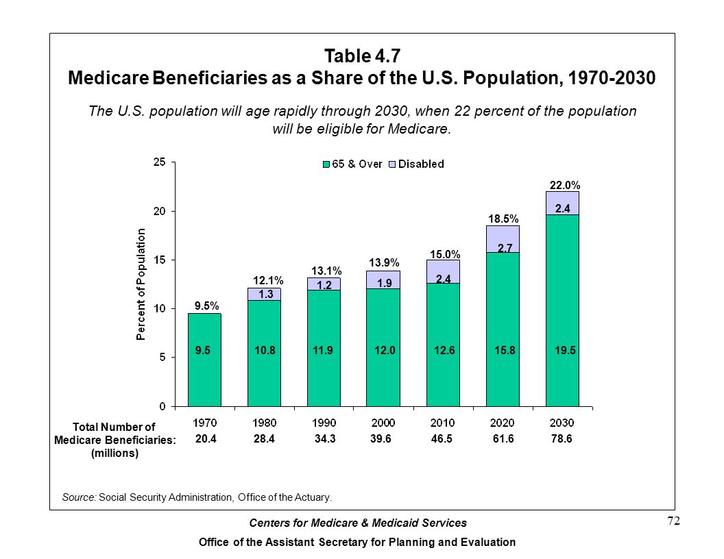 Medicare Beneficiaries as a Share of the U.S. Population, 1970-2030