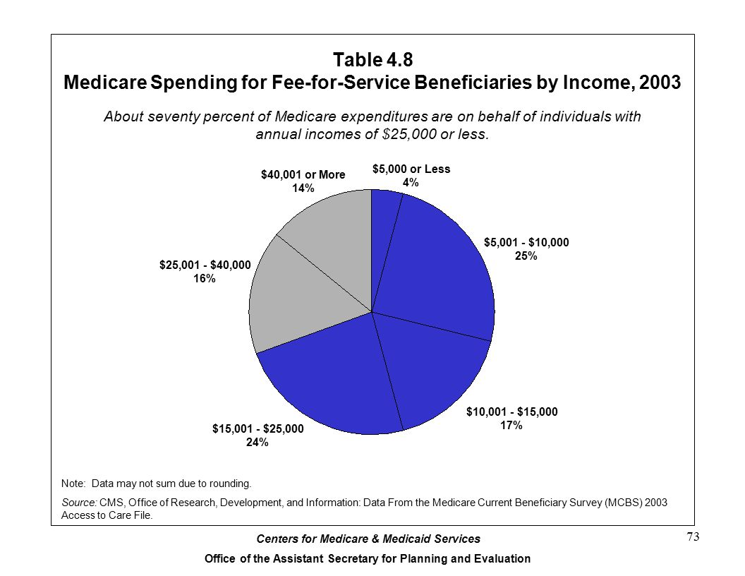Table 4.8 Medicare Spending for Fee-for-Service Beneficiaries by Income, 2003