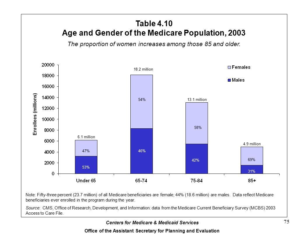 Table 4.10 Age and Gender of the Medicare Population, 2003