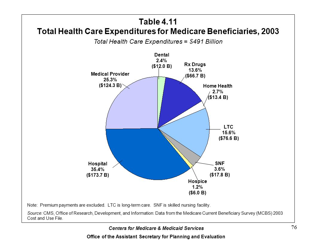 Table 4.11 Total Health Care Expenditures for Medicare Beneficiaries, 2003