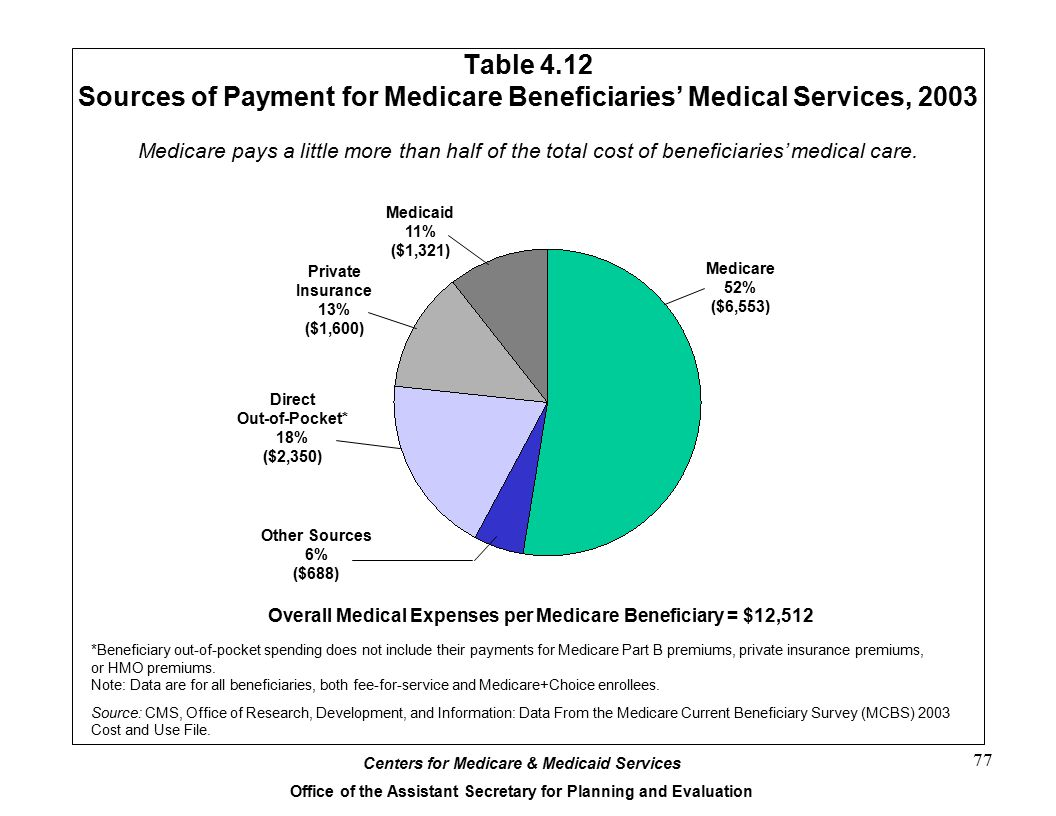 Table 4.12 Sources of Payment for Medicare Beneficiaries' Medical Services, 2003