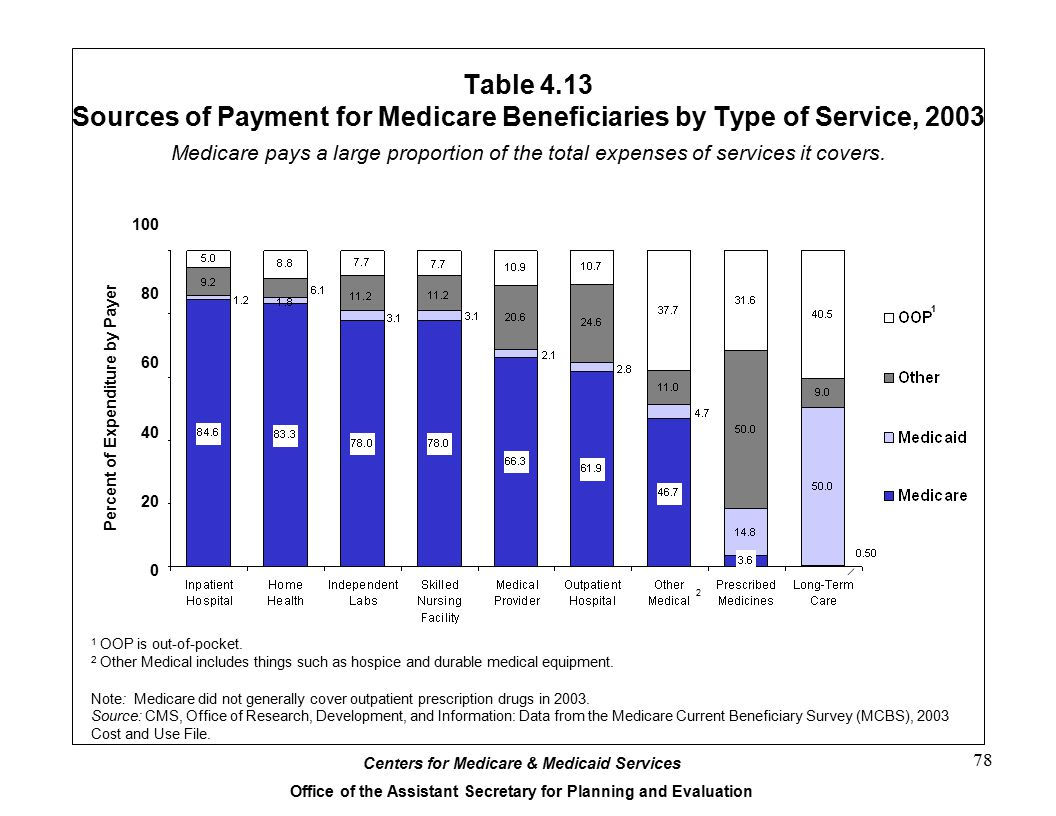 Table 4.13 Sources of Payment for Medicare Beneficiaries by Type of Service, 2003