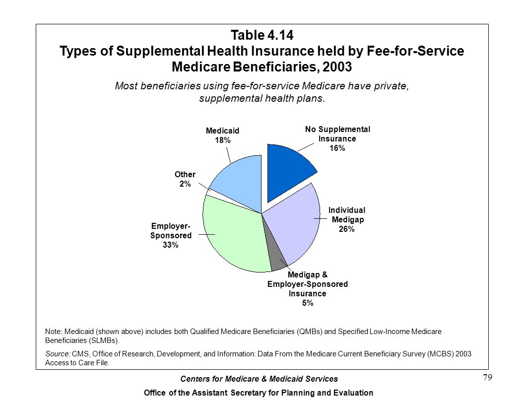 Table 4.14 Types of Supplemental Health Insurance held by Fee-for-Service Medicare Beneficiaries, 2003.
