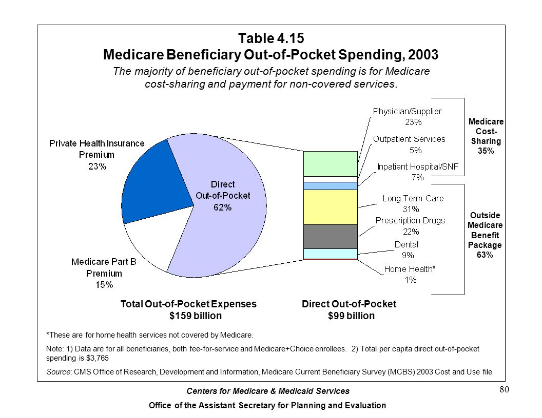 Table 4.15 Medicare Beneficiary Out-of-Pocket Spending, 2003