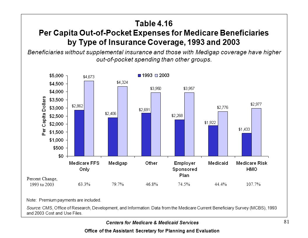 Table 4.16 Per Capita Out-of-Pocket Expenses for Medicare Beneficiaries by Type of Insurance Coverage, 1993 and 2003