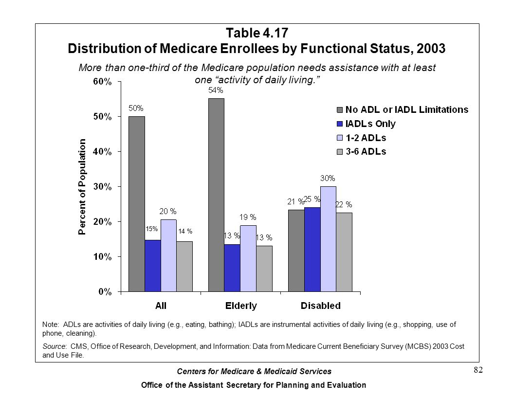 Table 4.17 Distribution of Medicare Enrollees by Functional Status, 2003