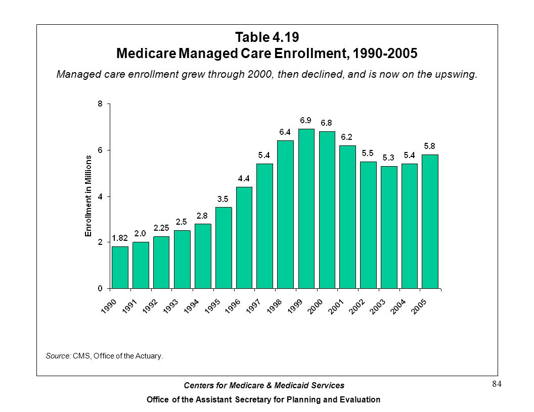 Table 4.19 Medicare Managed Care Enrollment, 1990-2005