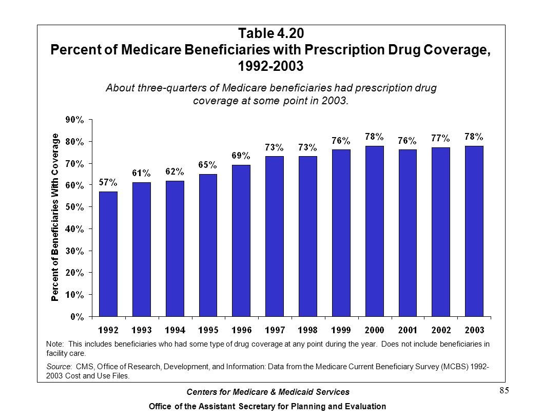 Table 4.20 Percent of Medicare Beneficiaries with Prescription Drug Coverage, 1992-2003