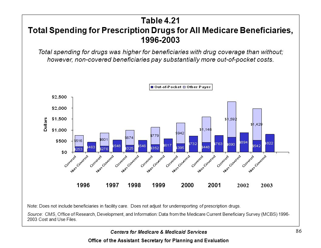 Table 4.21 Total Spending for Prescription Drugs for All Medicare Beneficiaries, 1996-2003