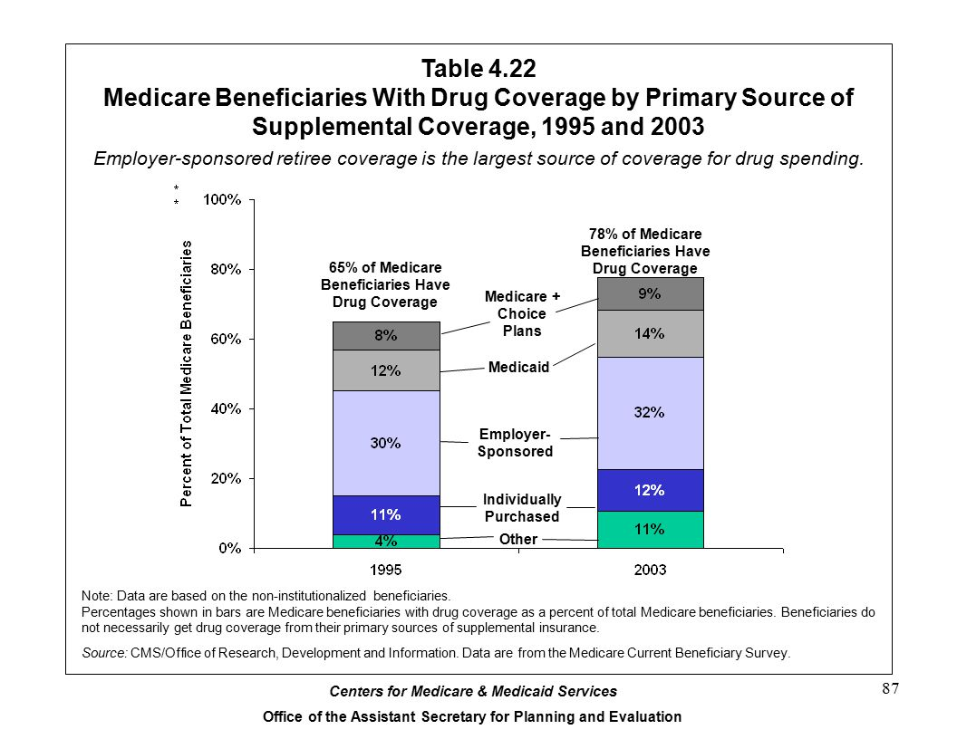 Table 4.22 Medicare Beneficiaries With Drug Coverage by Primary Source of Supplemental Coverage, 1995 and 2003.