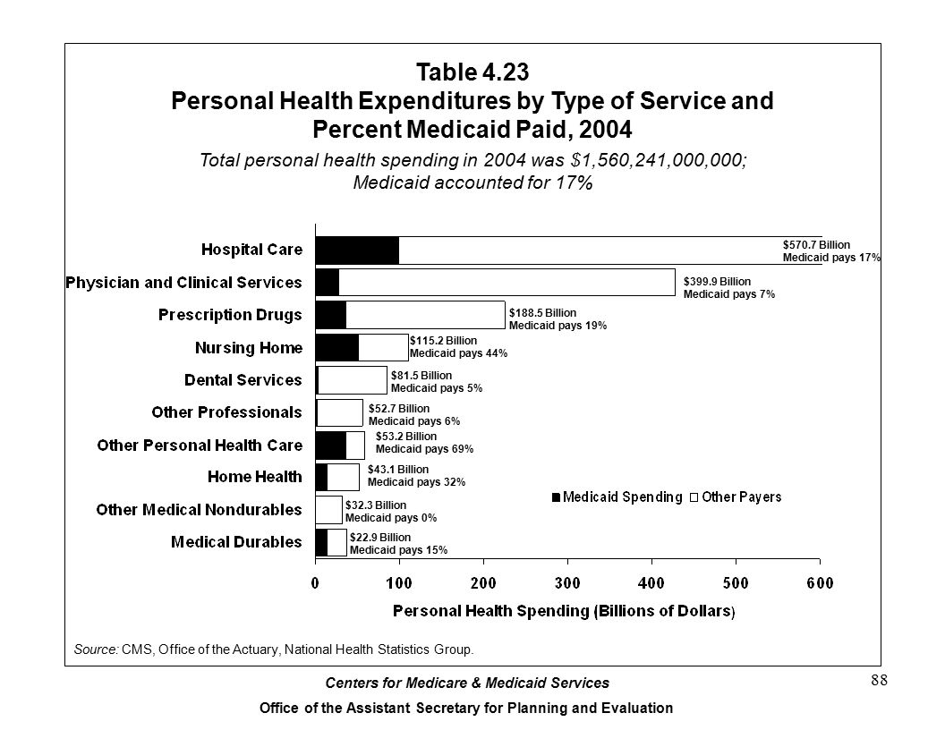 Table 4.23 Personal Health Expenditures by Type of Service and Percent Medicaid Paid, 2004.