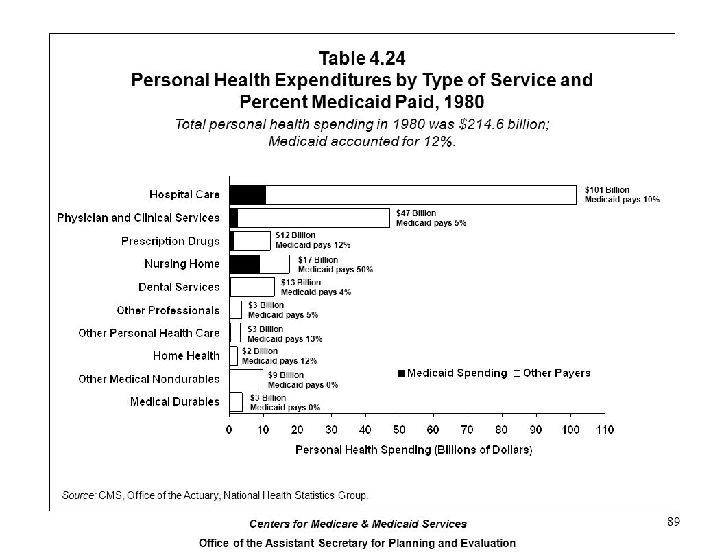 Table 4.24 Personal Health Expenditures by Type of Service and Percent Medicaid Paid, 1980.