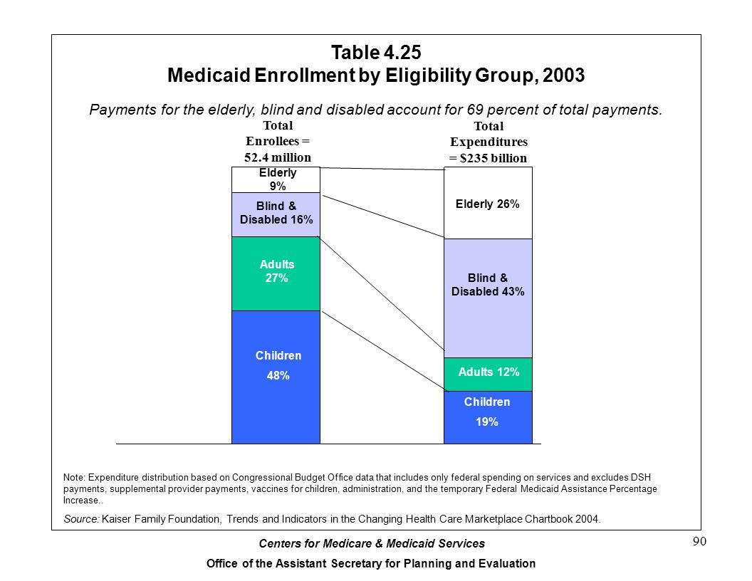 Table 4.25 Medicaid Enrollment by Eligibility Group, 2003