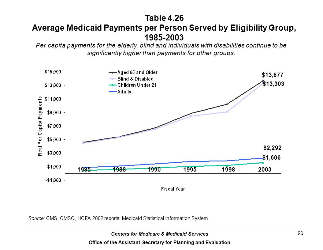 Table 4.26 Average Medicaid Payments per Person Served by Eligibility Group, 1985-2003.