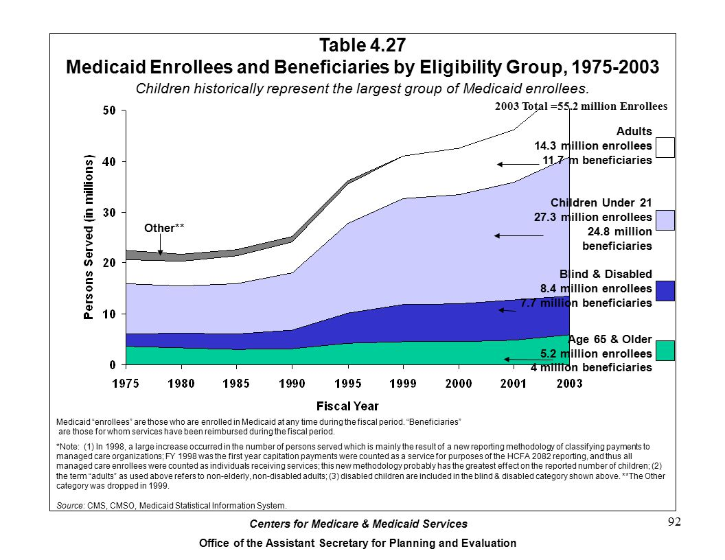 Medicaid Enrollees and Beneficiaries by Eligibility Group, 1975-2003