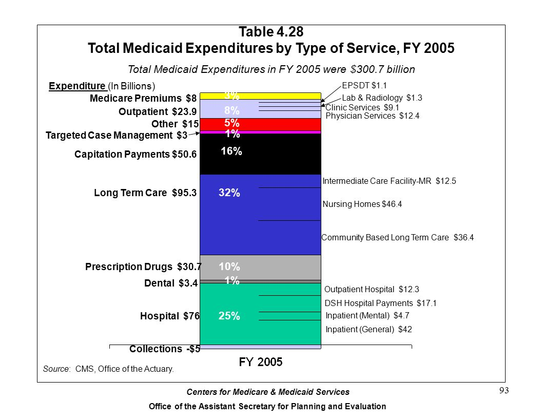 Table 4.28 Total Medicaid Expenditures by Type of Service, FY 2005