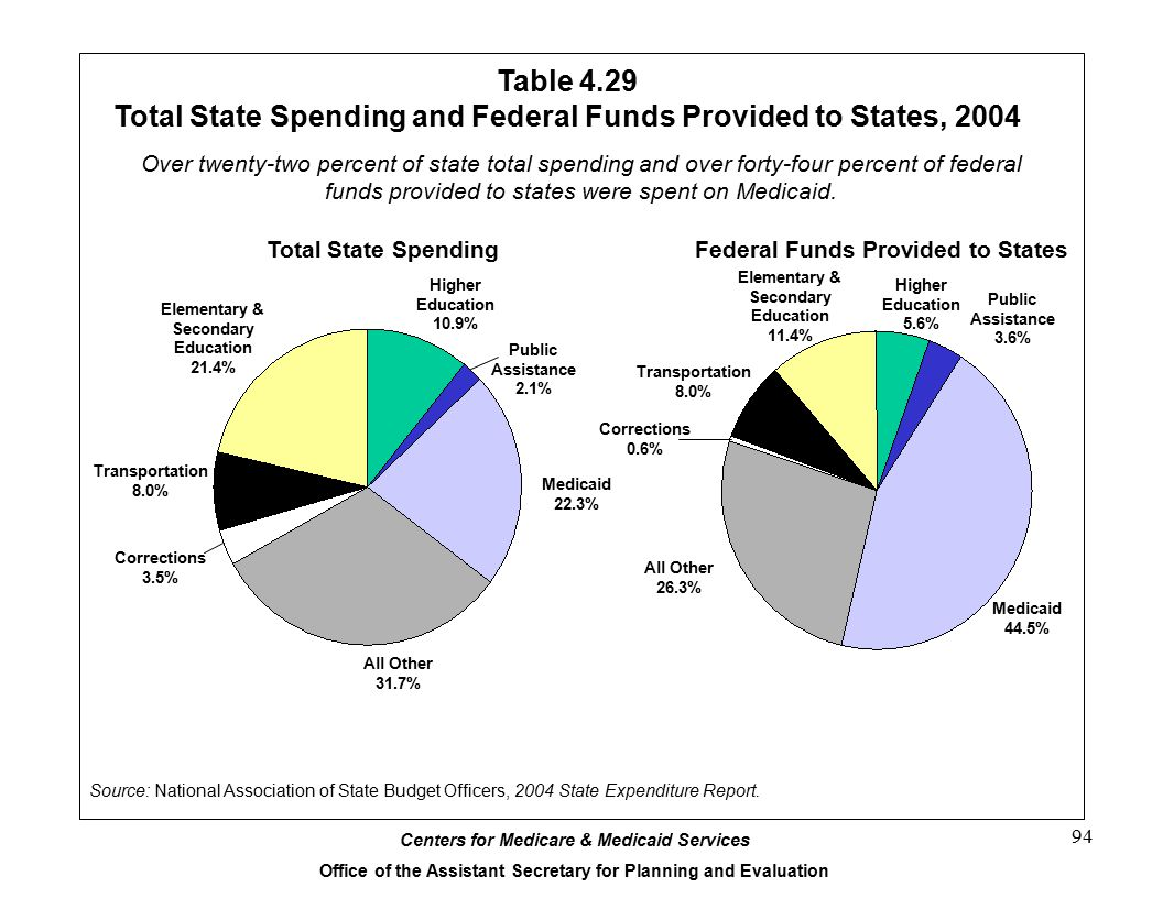Total State Spending and Federal Funds Provided to States, 2004
