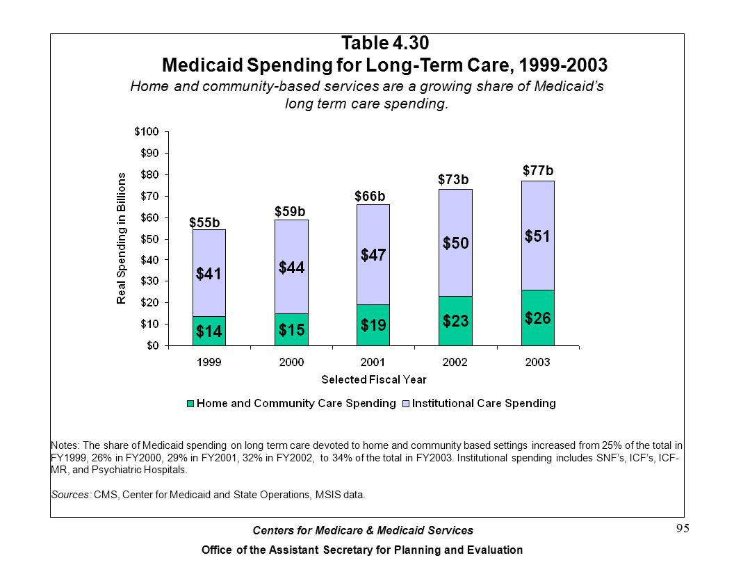 Table 4.30 Medicaid Spending for Long-Term Care, 1999-2003