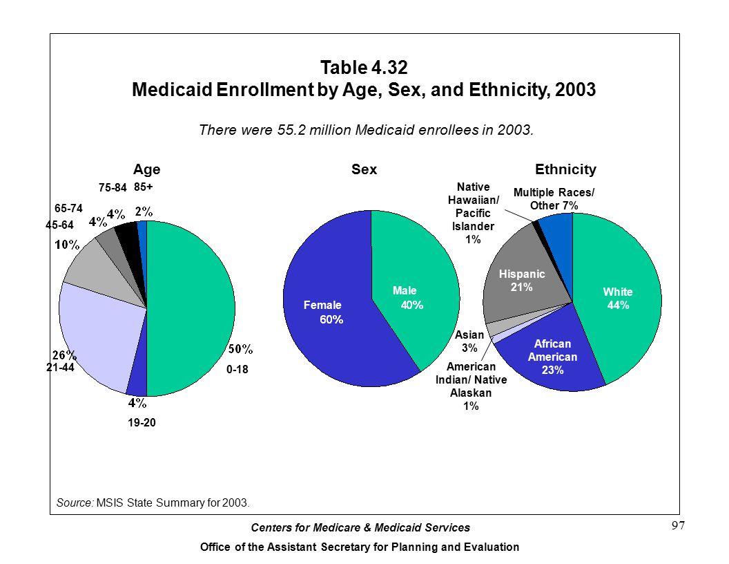 Table 4.32 Medicaid Enrollment by Age, Sex, and Ethnicity, 2003
