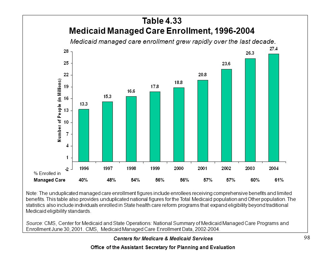 Table 4.33 Medicaid Managed Care Enrollment, 1996-2004