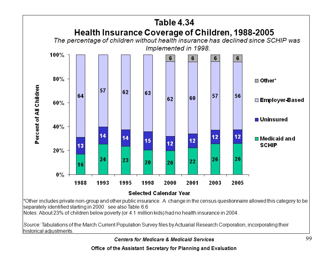 Table 4.34 Health Insurance Coverage of Children, 1988-2005