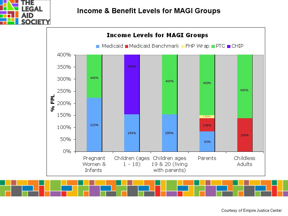 Income & Benefit Levels for MAGI Groups