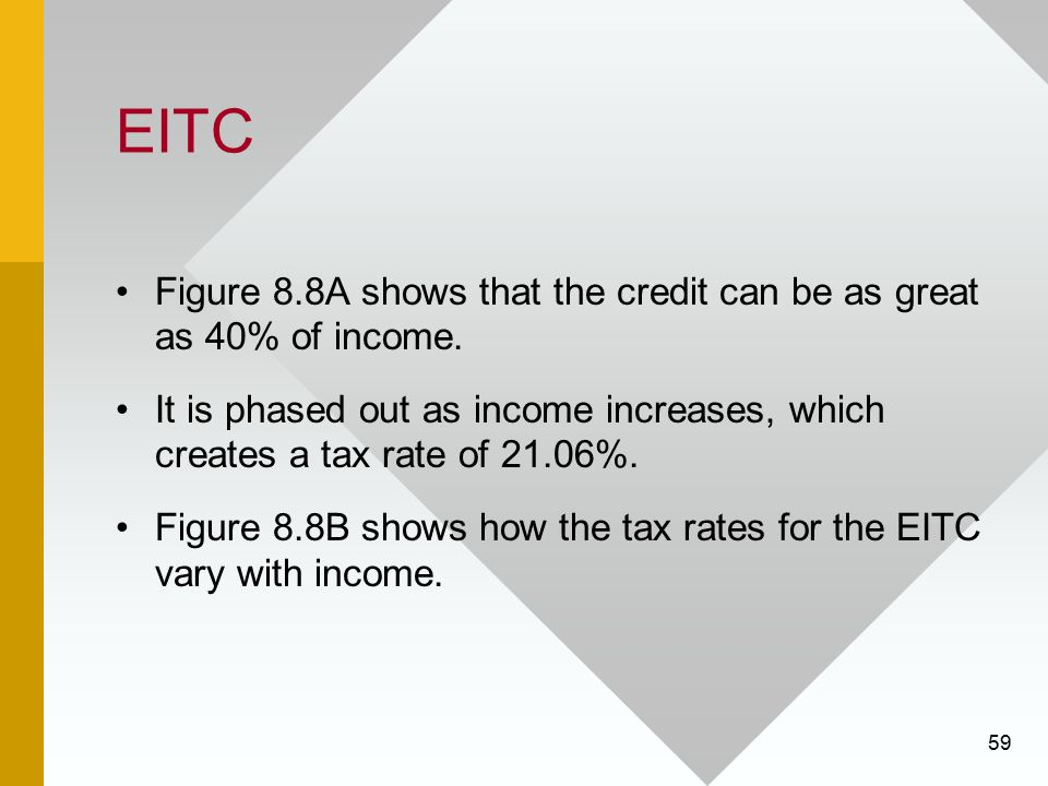 EITC Figure 8.8A shows that the credit can be as great as 40% of income. It is phased out as income increases, which creates a tax rate of 21.06%.
