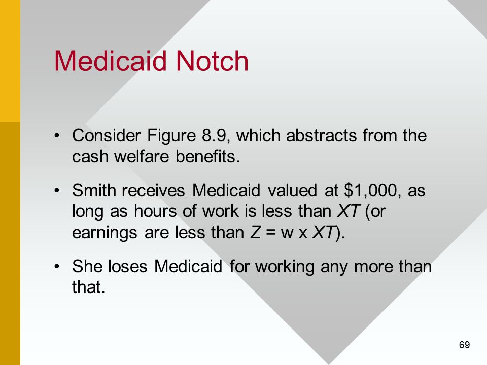 Medicaid Notch Consider Figure 8.9, which abstracts from the cash welfare benefits.