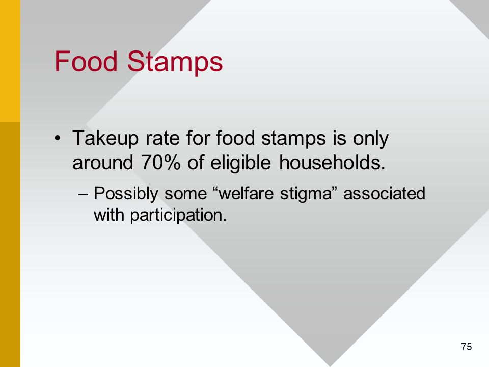 Food Stamps Takeup rate for food stamps is only around 70% of eligible households.