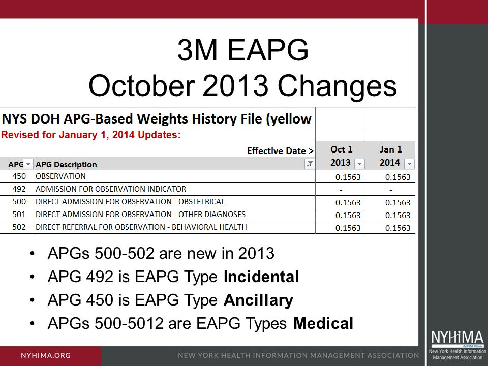3M EAPG October 2013 Changes APGs 500-502 are new in 2013