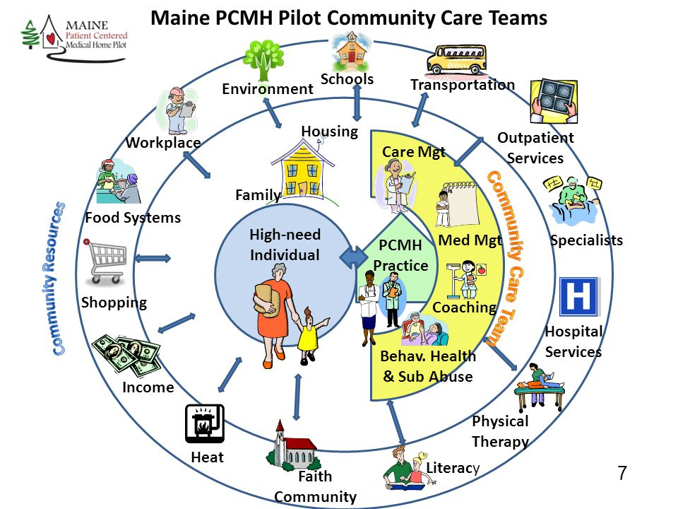 Maine PCMH Pilot Community Care Teams Behav. Health & Sub Abuse