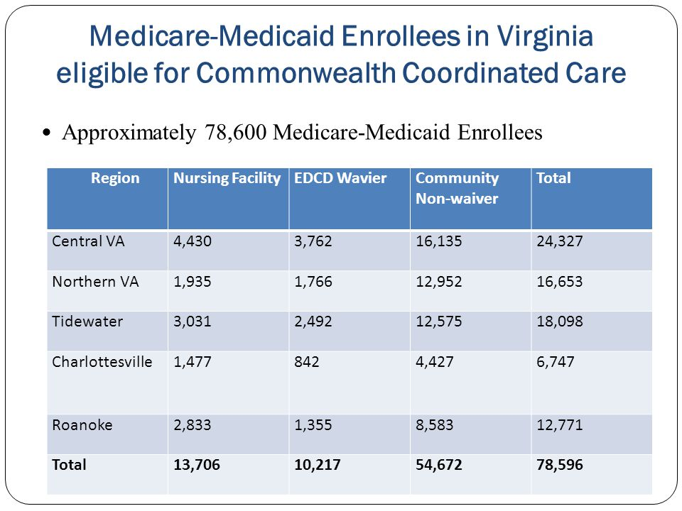 Medicare-Medicaid Enrollees in Virginia