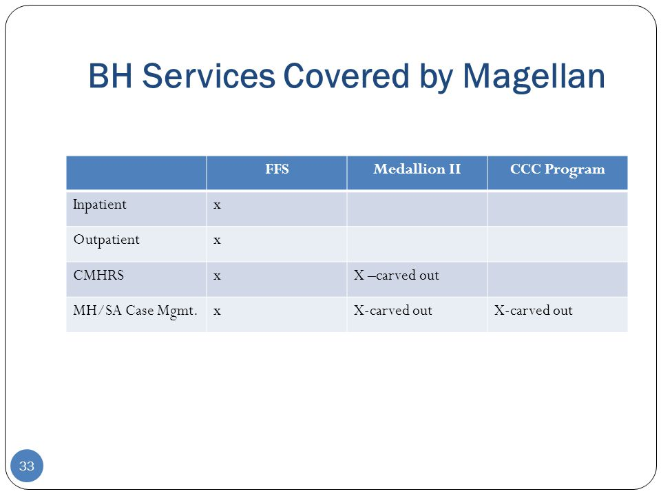BH Services Covered by Magellan