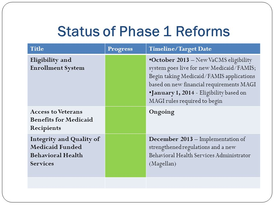Status of Phase 1 Reforms
