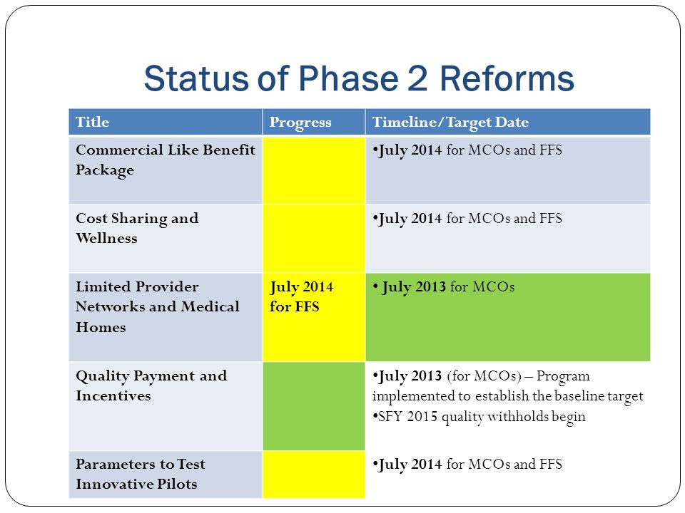 Status of Phase 2 Reforms