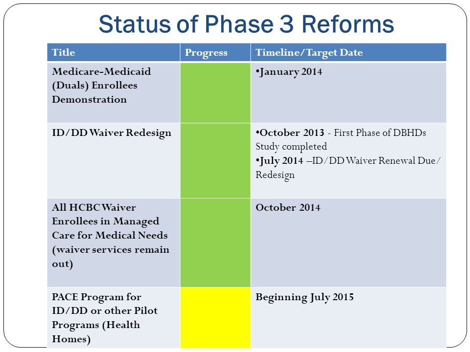 Status of Phase 3 Reforms