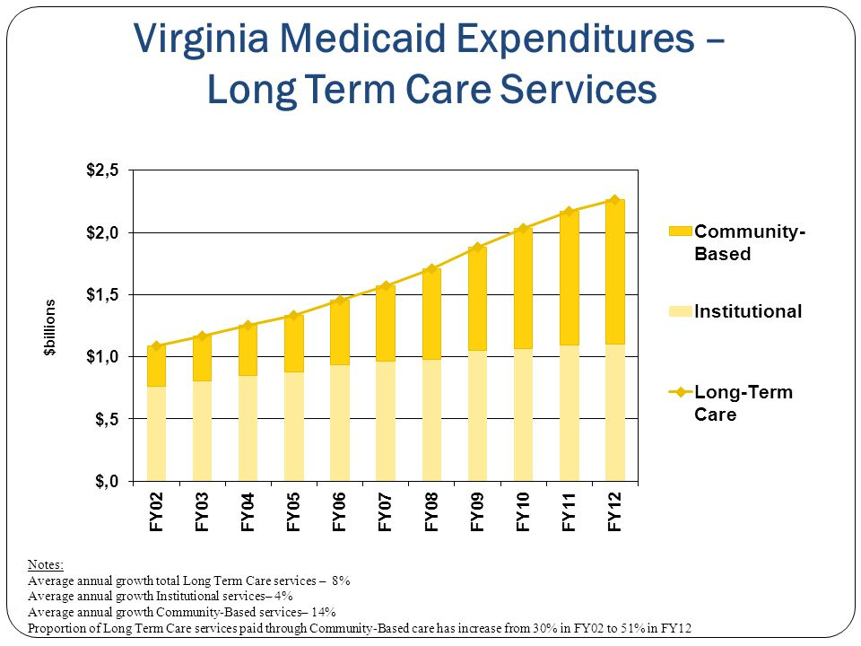 Virginia Medicaid Expenditures – Long Term Care Services