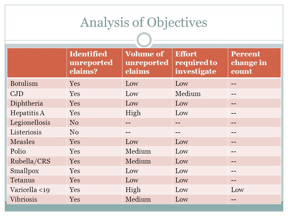 Analysis of Objectives