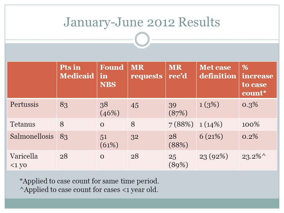 January-June 2012 Results Pts in Medicaid Found in NBS MR requests