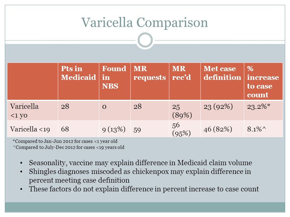 Varicella Comparison Pts in Medicaid Found in NBS MR requests MR rec'd