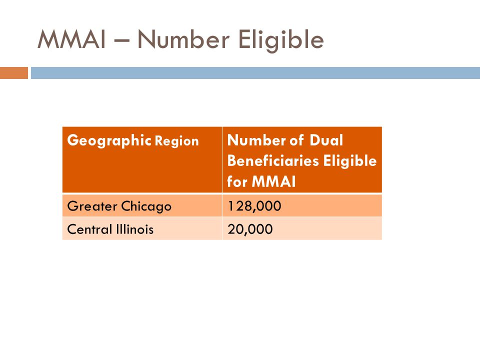 MMAI – Number Eligible Geographic Region