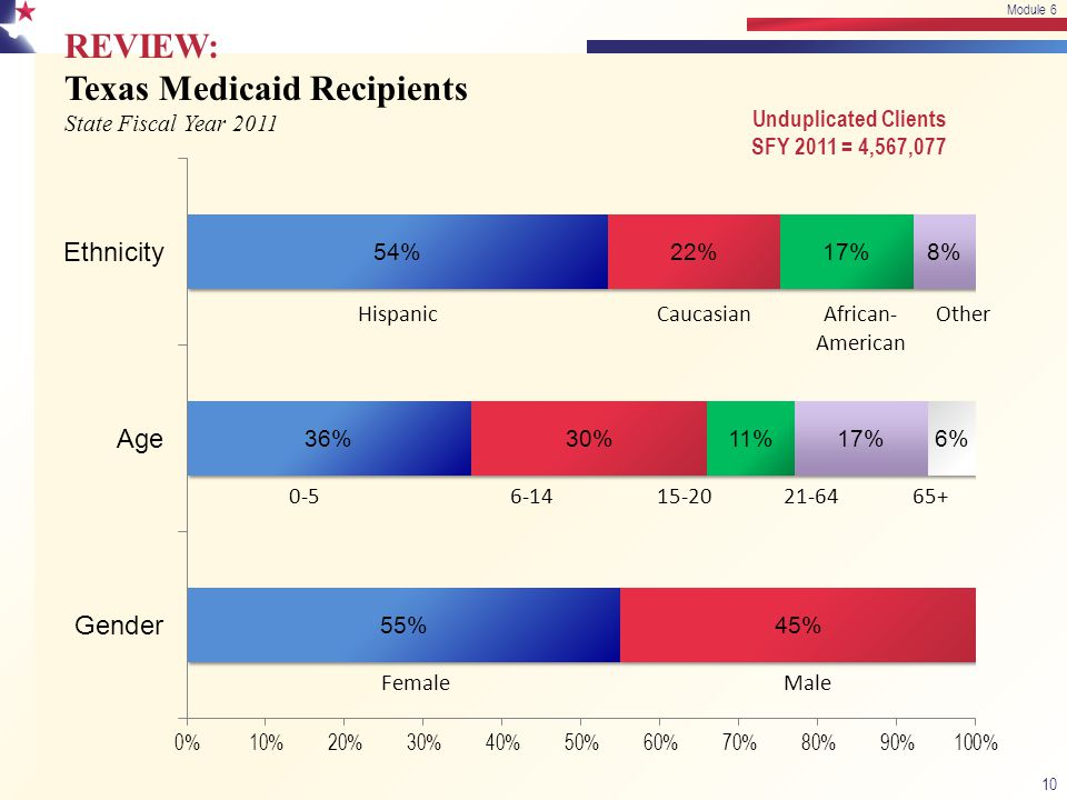 REVIEW: Texas Medicaid Recipients State Fiscal Year 2011