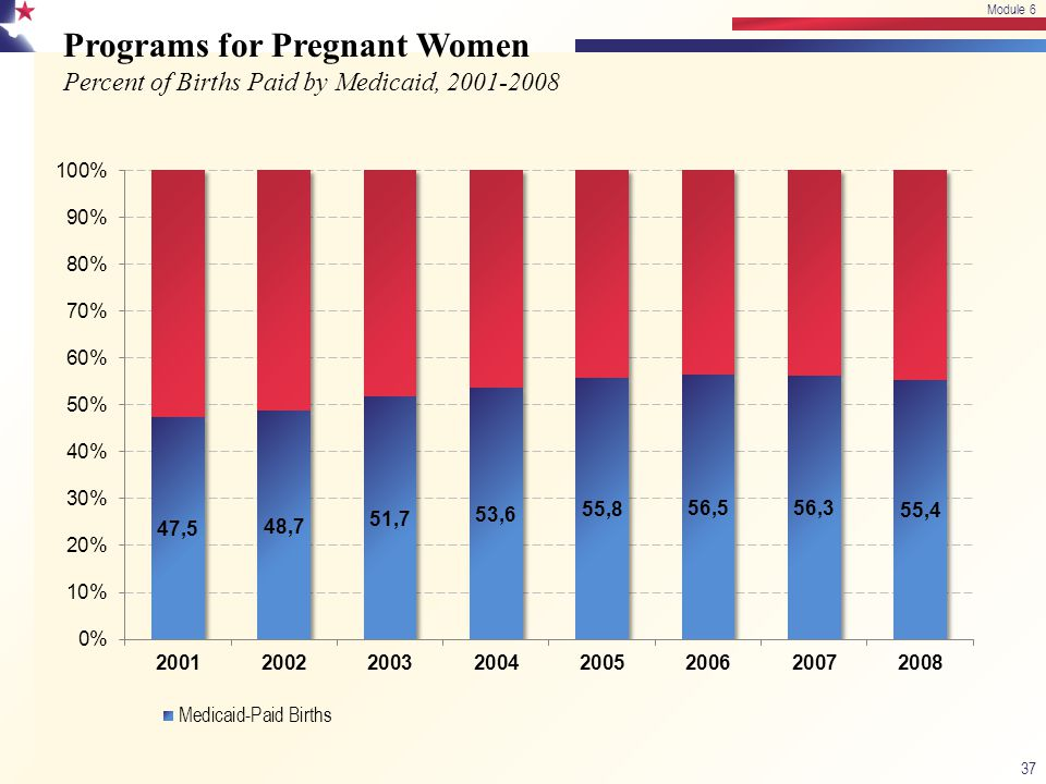 Module 6 4/13/2017. Module 6. Programs for Pregnant Women Percent of Births Paid by Medicaid, 2001-2008.